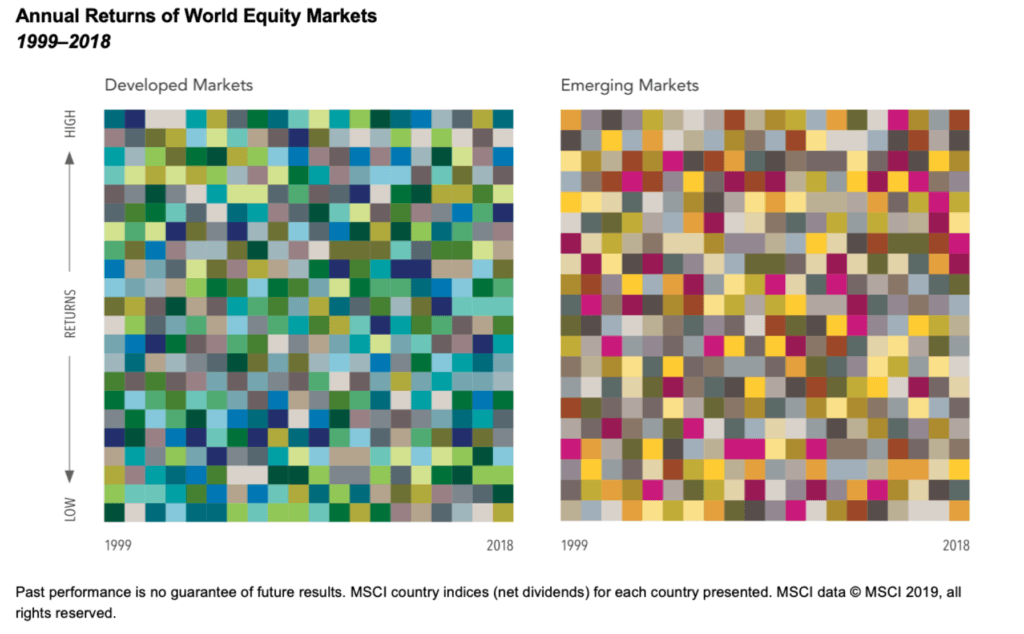 EWM-Annual Returns of World Equity Markets
