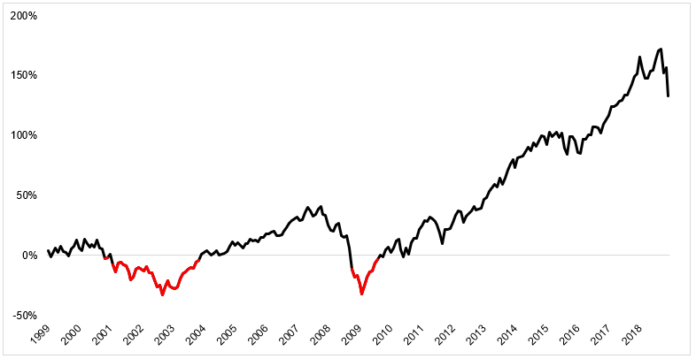 Dollar-Cost Averaging Chart Empyrion Wealth Management